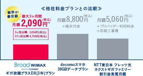 Point1 他社料金プランとの比較
