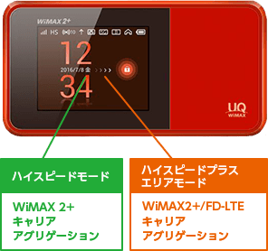 WiMAX史上最速370Mbps!