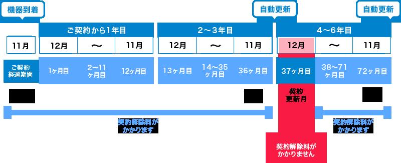 Broad WiMAXの契約期間中の解約金の比較