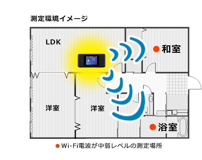 Wi-Fi TXビームフォーミング対応