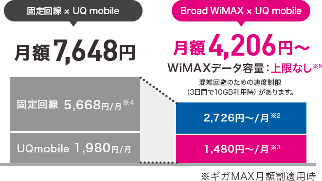Broad WiMAX × UQ mobile月額4,206円~